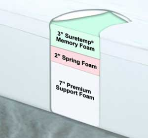 Sleep Innovations Meet Their 12 Inch Suretemp Memory Foamfoam Advice