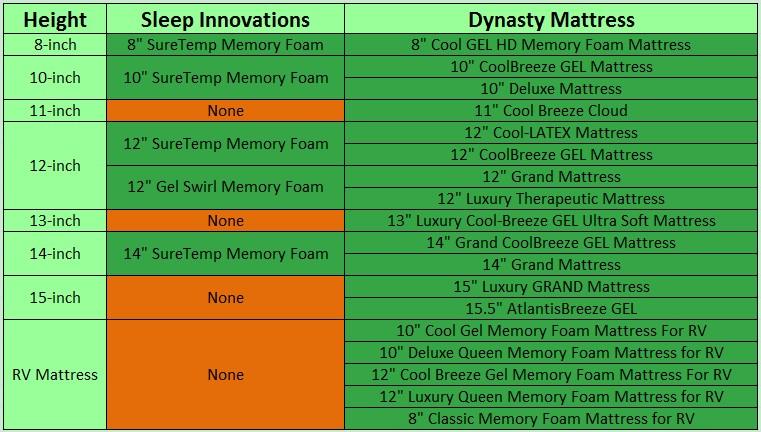 Sleep Innovations vs Dynasty mattress table